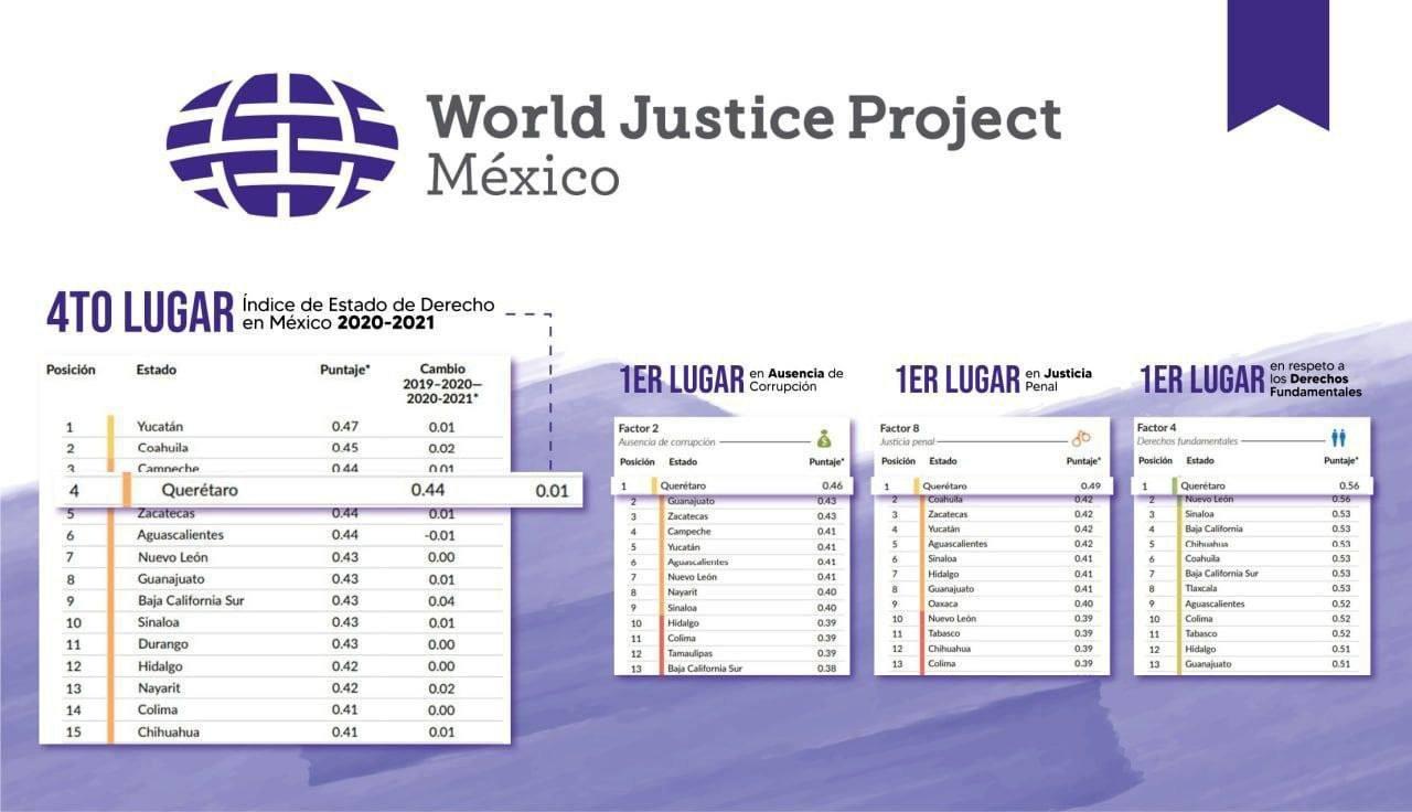 Querétaro referente nacional en justicia penal y respeto a los derechos fundamentales: WJP